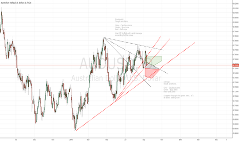 AUDUSD: W38 Loud and clear call for Sell