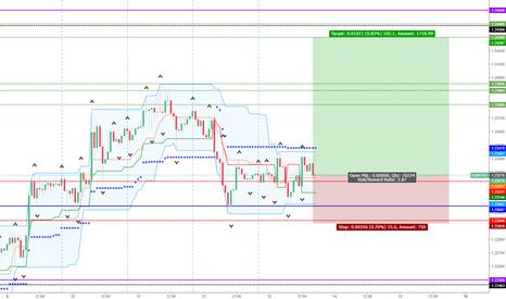 EURUSD: EUR/USD Long Next Week