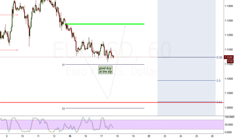 EURUSD: potential bull to take revenge
