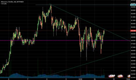 XMRUSD: Monero - przełamanie spadkowej linii trendu. Wybicie z trójkąta.