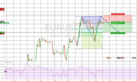 EURUSD: EURUSD double top retracement - short but sweet(?)