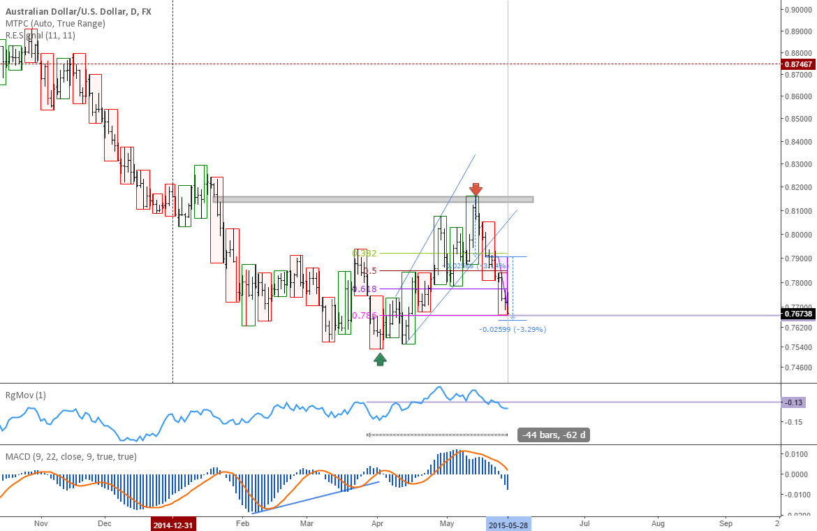 AUDUSD: Neutral but potentially due for a long trade