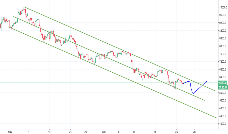 BTCUSD: 5400, the begin point of previous bull market