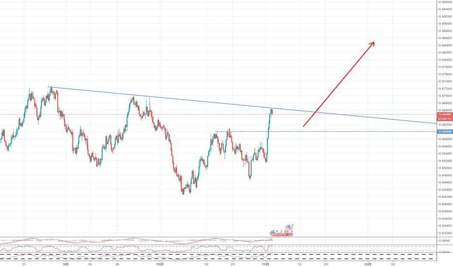NZDUSD: 纽元趋势反转 新的上涨趋势开始