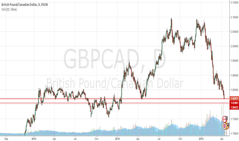 GBPCAD: Nice place but not my idea to buy here!
