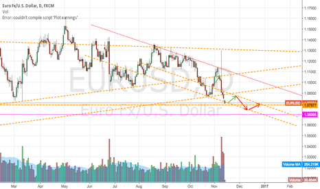 EURUSD: This is more accurate...