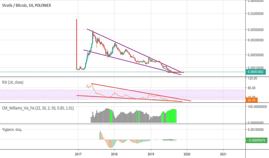 strat btc tradingview