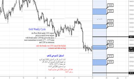 XAUUSD: السايكل الاسبوعي للذهب