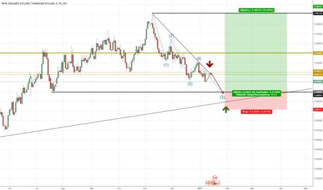 NZDCAD: NZD/USD