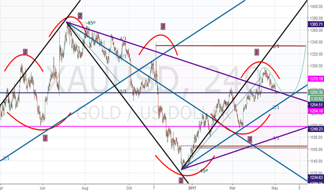 XAUUSD: gold come back to neckline