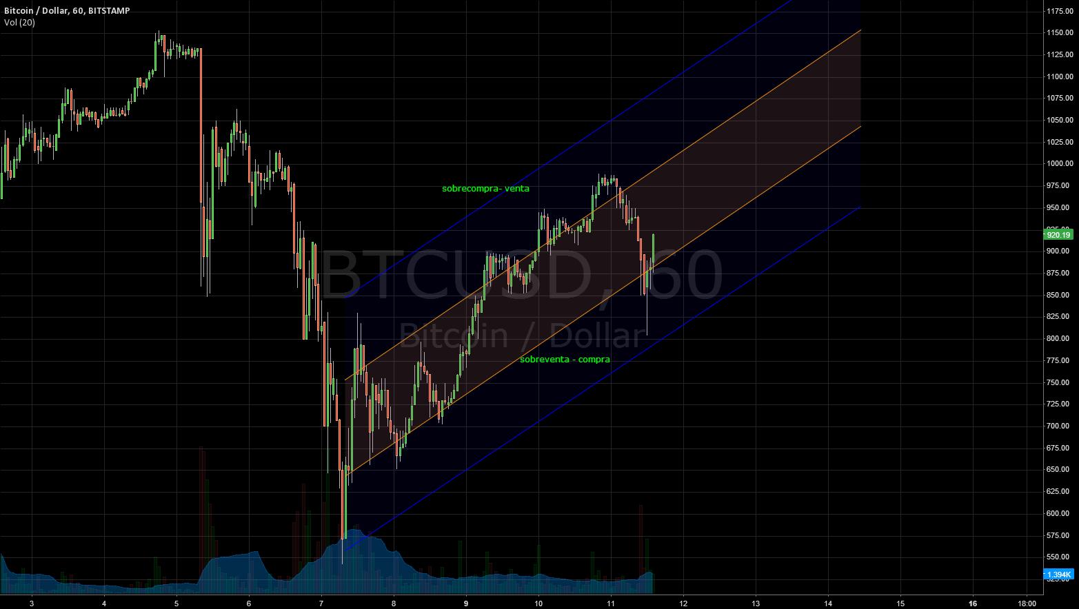 Market channel