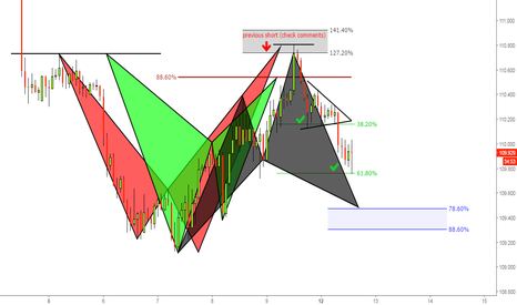 USDJPY: (90m) At 61.8% - Eventual Cypher at 78% (wait&Validate)