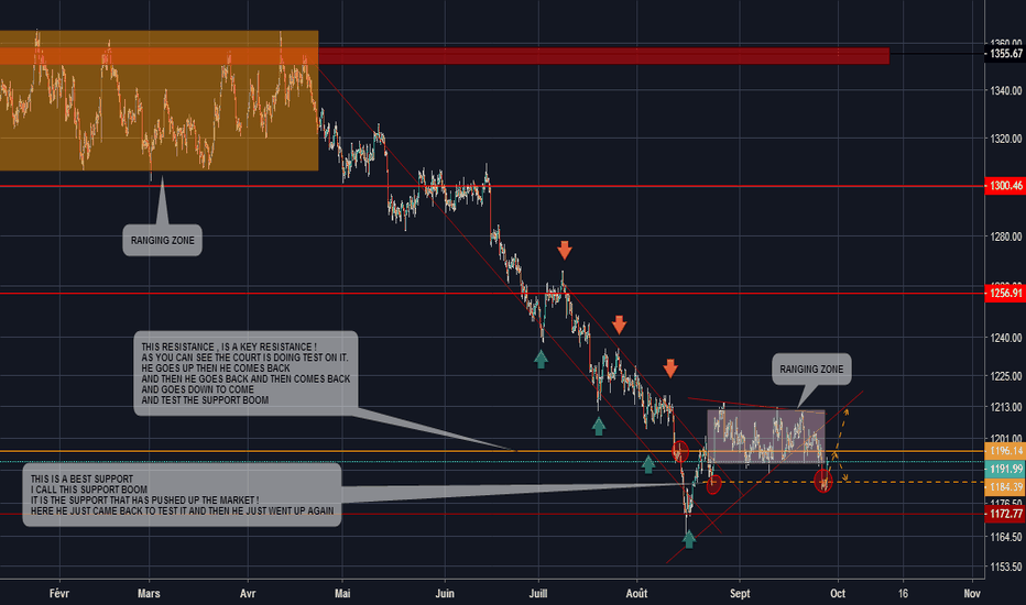 XAUUSD: Analyse XAU/USD