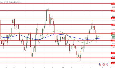 EURUSD: EUR/USD: euro jatuh lagi