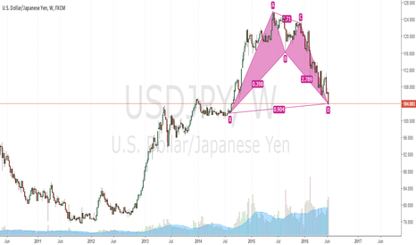 USDJPY: it is time for long