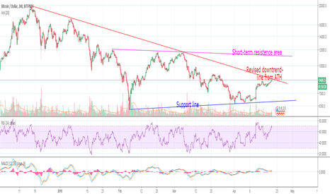 BTCUSD: Looking to confirm market psyhocology reversal from BEAR to BULL