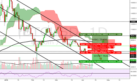 BTCUSD: THE BEAST HAS AWAKEN OR NOT?BUYERS BE CAREFUL!
