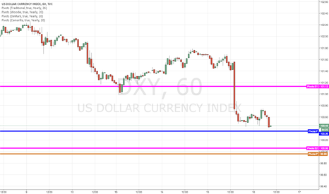 DXY: Near support
