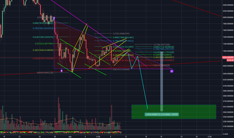 BTCUSD: Short BTC Descending Triangle on Bear Flag and Fib Fractal