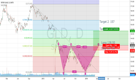 GLD: GLD double bottom