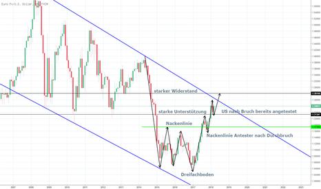 EURUSD: EUR/USD nach Dreifachboden mit schöner Trendfolge im Monthly