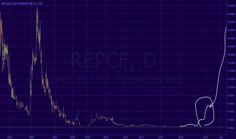 REPCF: Replicel going to 60 minimum