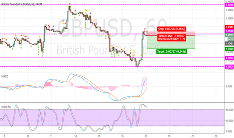 GBPUSD: testing support