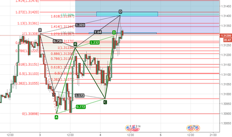 USDSGD: Beautiful Butterfly and AB=CD harmonic resistance