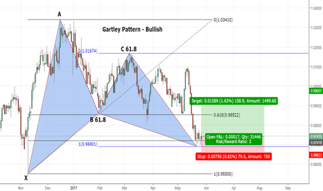 USDCHF: US/CHF Daily Gartley Pattern