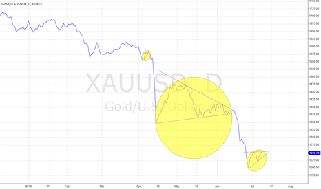 XAUUSD: Gold's downtrend continues
