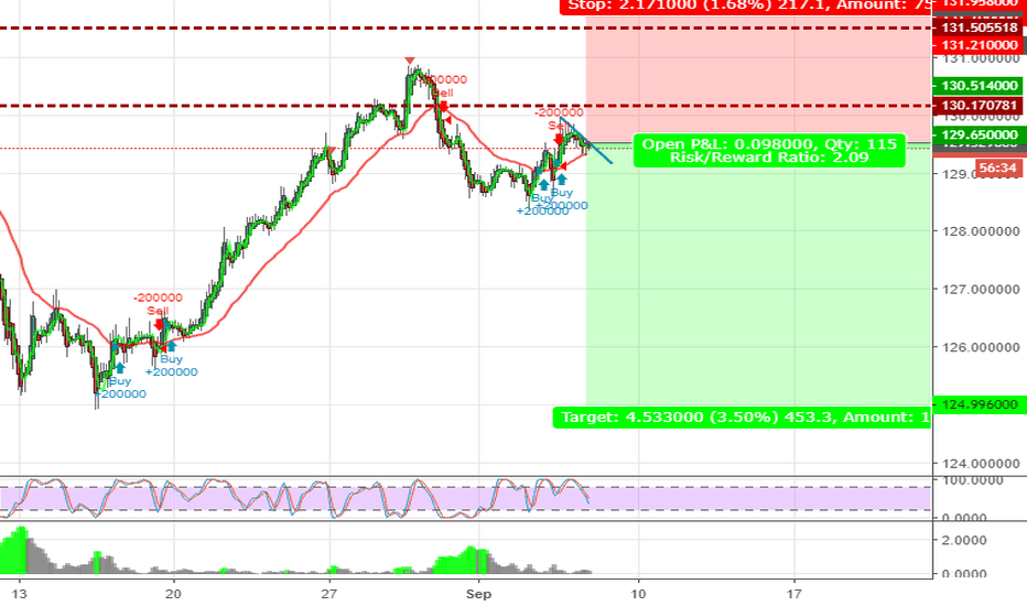 EURJPY: EJ- Selling into 125