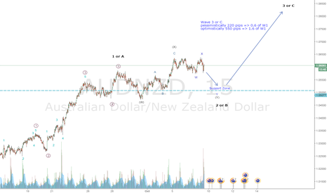 AUDNZD: Bullish Wave count on AUD/NZD