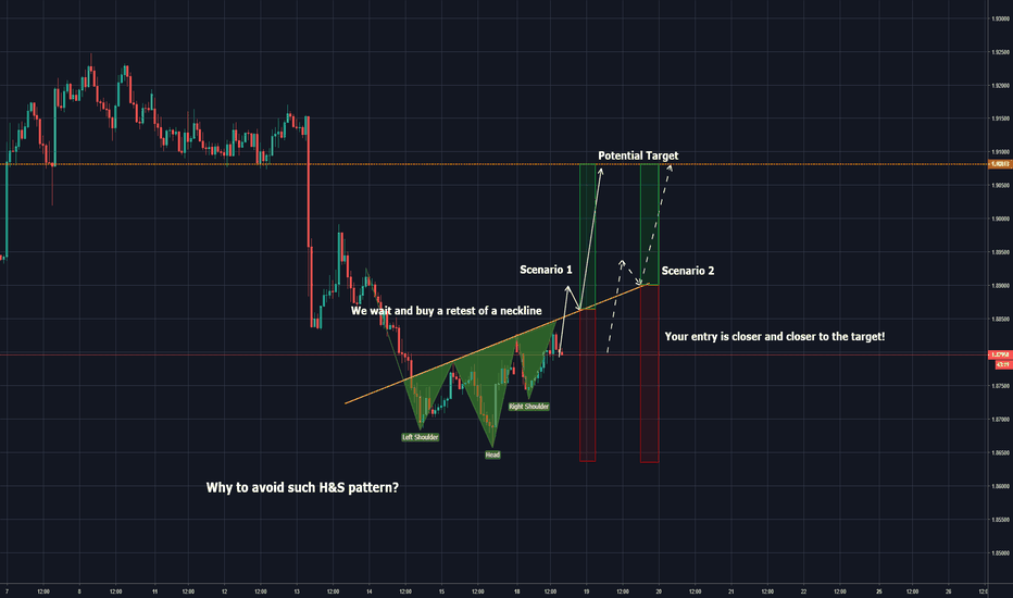 GBPNZD: head and shoulders that better not to trade