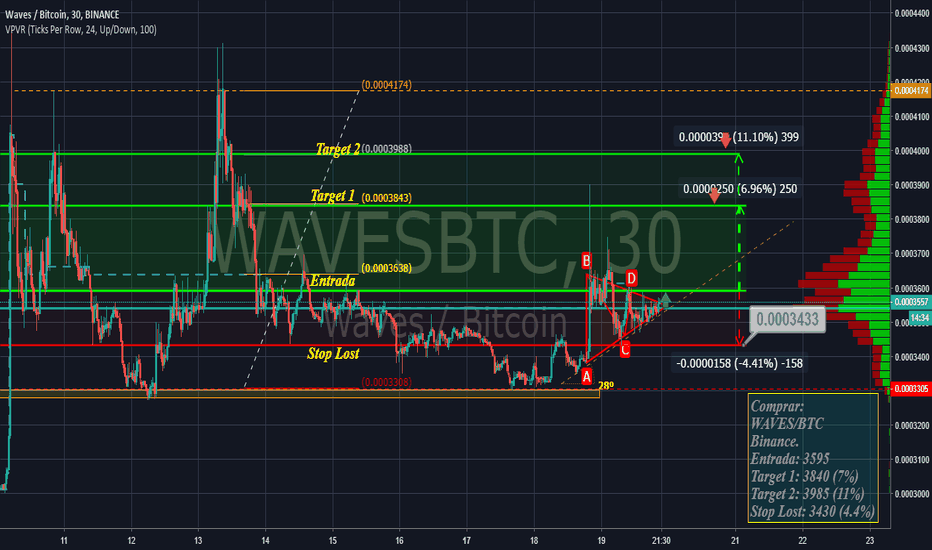WAVESBTC: WAVESBTC Scalping