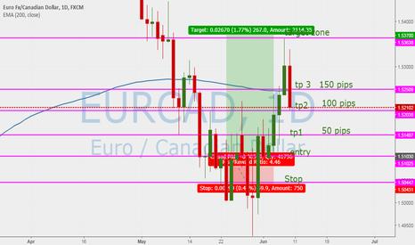 EURCAD: EUR CAD +250 pips as Forecast last weeks signal