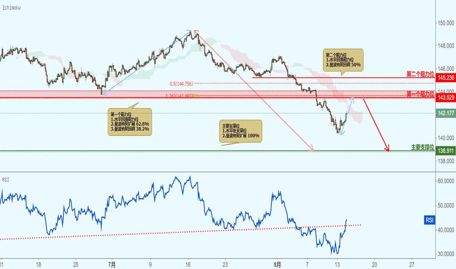 GBPJPY: GBPJPY 英镑兑日元 -  接近阻力位,下跌!