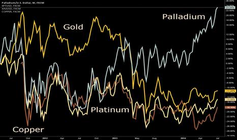 XPDUSD: Palladium overtakes Gold