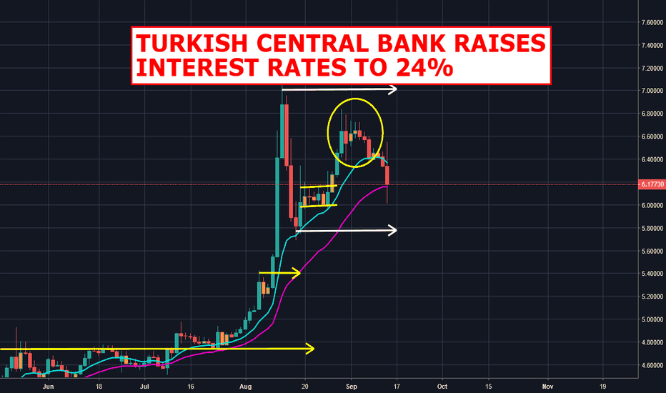USDTRY: Turkish Central Bank Raises Interest Rates To 24%