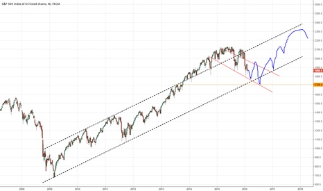 SPX500: SPX - Something like this