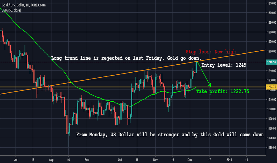 XAUUSD: Gold is in sell mode for long term Bearish