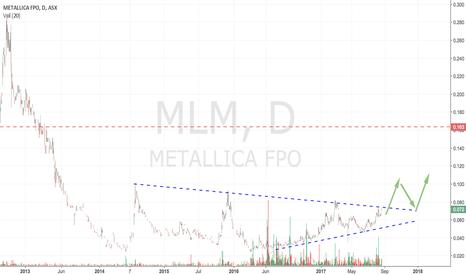 MLM: ASX:MLM Flag Pattern - long term