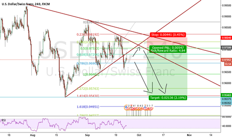 USDCHF: USDCHF Waiting for a best entry price for Short