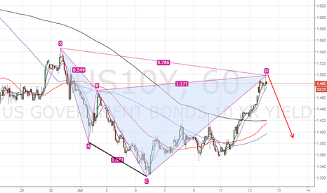 US10Y: US 10-yr yield Bearish Cypher, what it means for markets?
