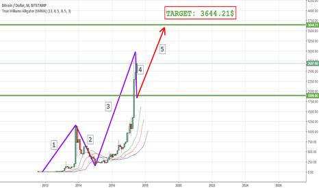 BTCUSD: Bitcoin #BTCUSD Elliott Wave Analysis: 4 Wave Finished