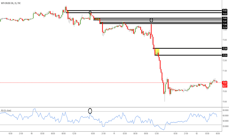 USOIL: Go short or go home in Crude