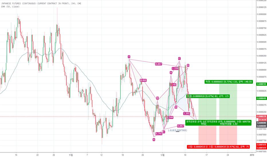 J61!: [Japanese Yen] 엔달러 매수 전략