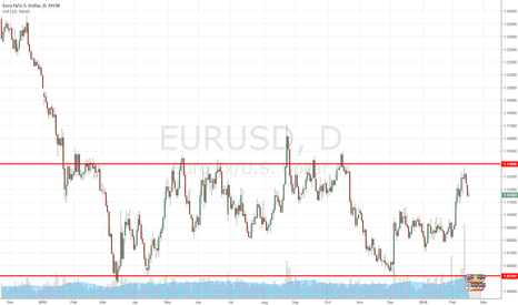 EURUSD: EURUSD long term sideway