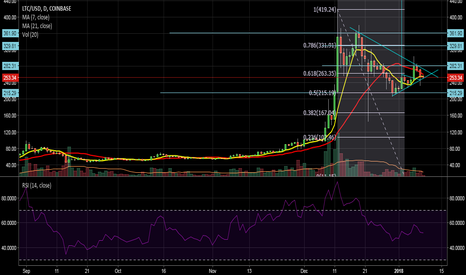 LTCUSD: LTC, Getting there