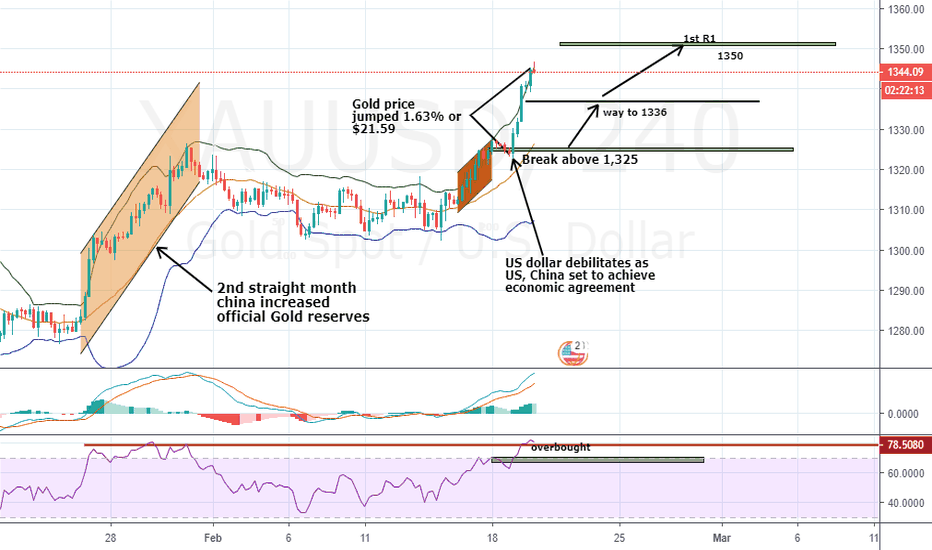 XAUUSD: expect a small pullback to another buy opportunity