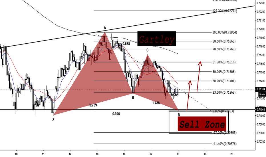 AUDCHF: AUDCHF - Buy Opportunity